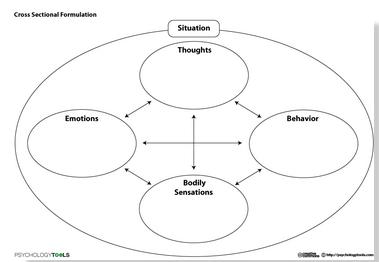 CBT formulation chart